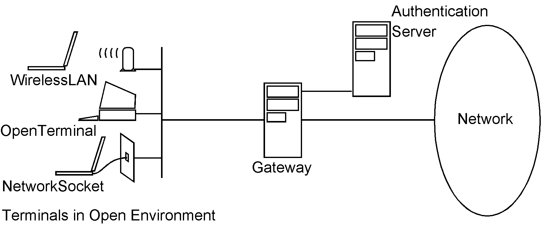 hardware structure
